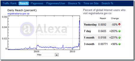 Informe de Alexa.com sobre las visitas a la pagina de la registraduría - judavi.com
