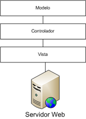 Modelo vista controlador arquitectura N-Layer