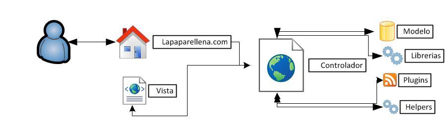 diagrama modelovistacontrolador
