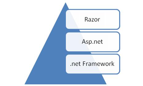 Razor - asp.net  framework